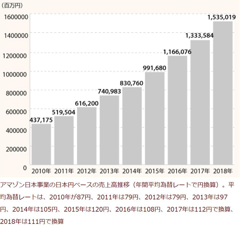 8年間のアマゾン売上伸び率と利用者数