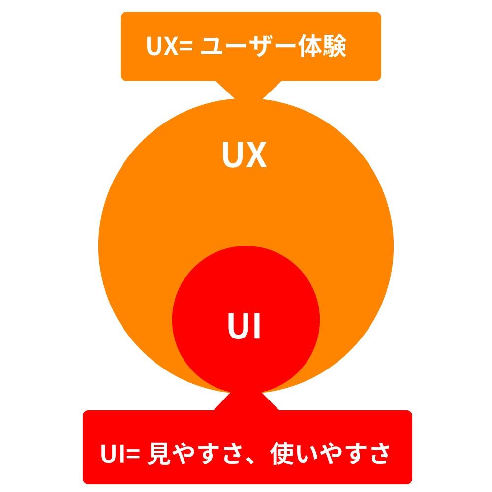 UX、UI相関図